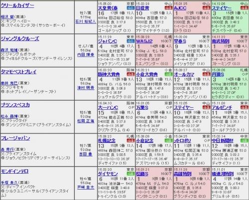 【競馬】メトロポリタンステークス、6頭立て