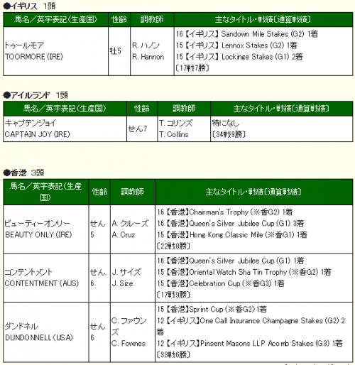 【競馬ネタ】安田記念に予備登録した外国馬5頭。G1タイトル延べ11。欧米の強豪大挙参戦!