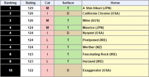 【競馬】公式世界ランキング更新!エイシンヒカリが129ポンドで単独世界一!