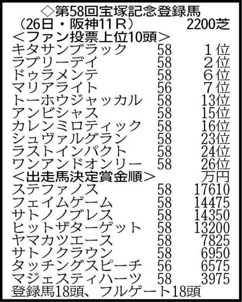 【宝塚記念】菊花賞→天皇賞春を連勝した馬の宝塚記念の成績がすごい