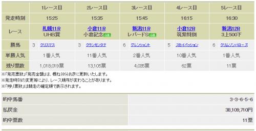 【競馬】WIN5で的中11票もあるんだな3000万円www