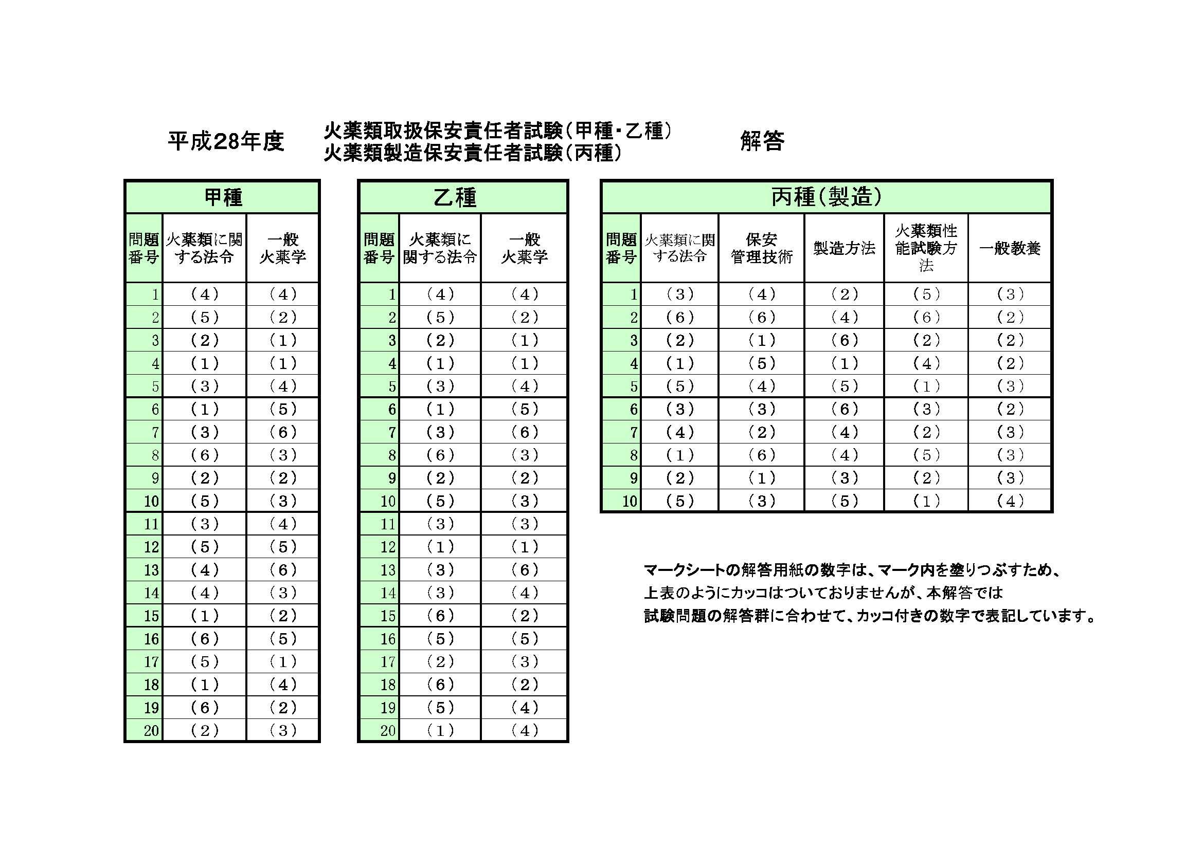 危険 物 乙 4 解答 速報 2019