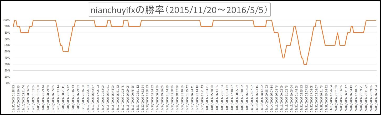 20160506_確率グラフ