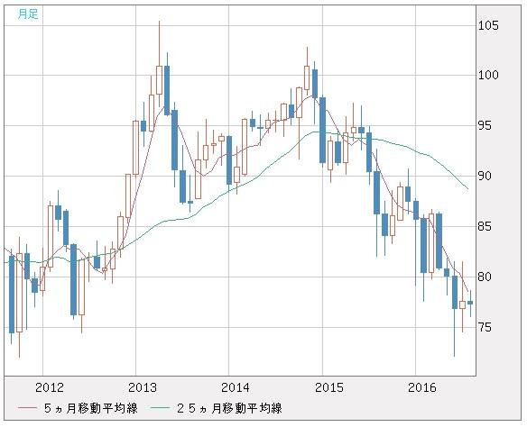 20160830_豪ドル円
