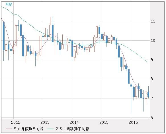 20160830_南アフリカランド円