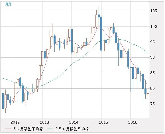 20160830_加ドル円