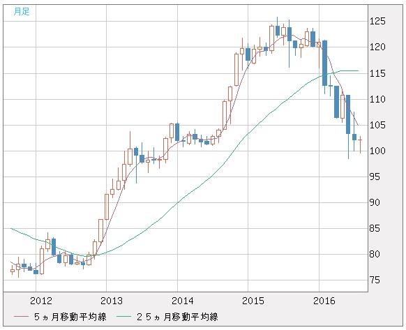 20160830_米ドル円