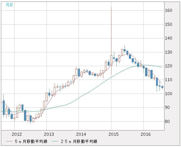 20160830_スイスフラン円