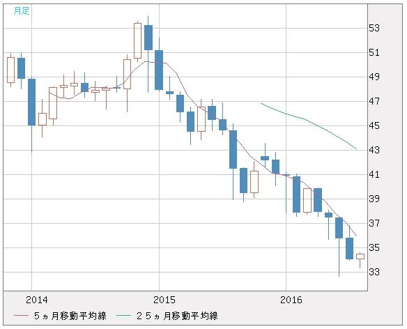 20160830_トルコリラ円