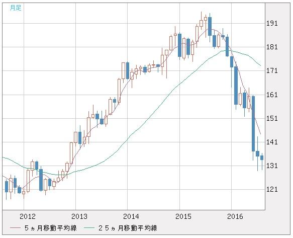 20160830_英ポンド円