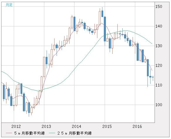 20160830_ユーロ円