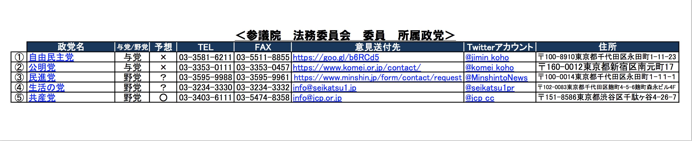 法務委員会・委員名簿2