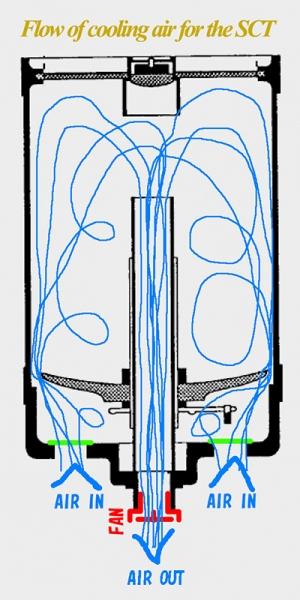 SCT内の冷却空気の流れ予想図