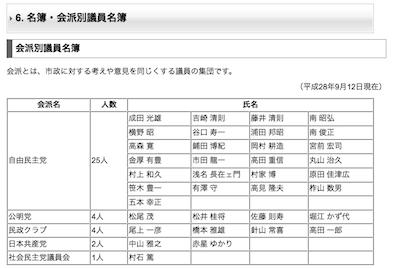 富山市議会会派別議員名簿160912