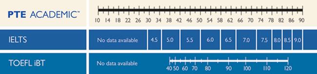 PTEアカデミック(他試験とのスコア比較表)