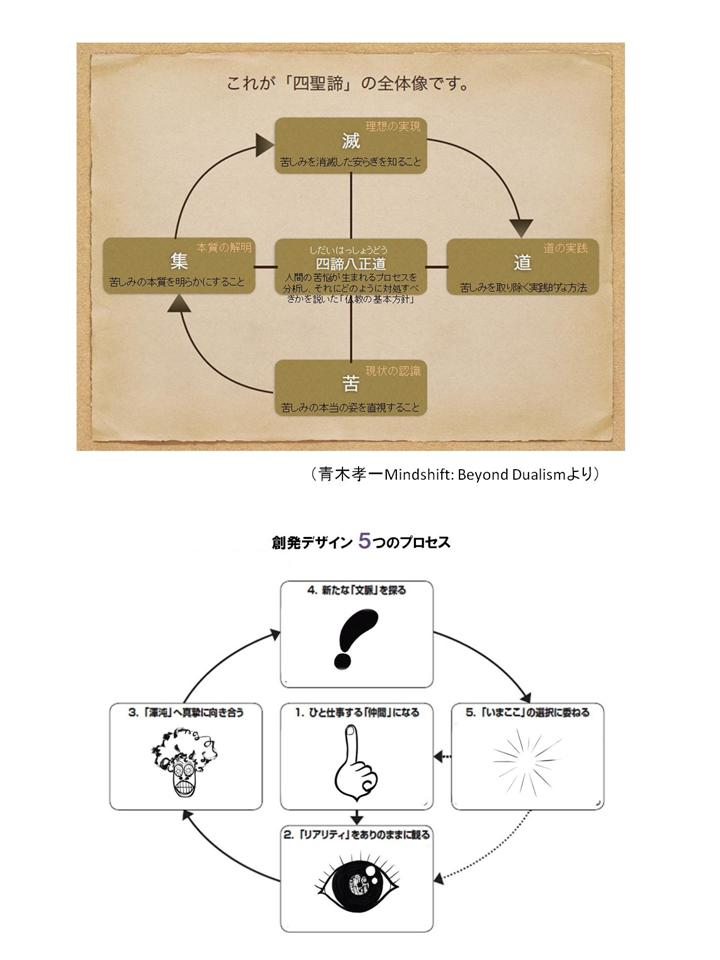 四諦と創発デザインの相似形