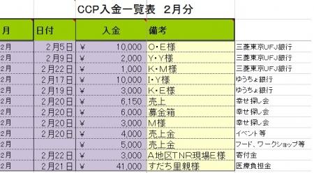 2016-2寄付金・収入