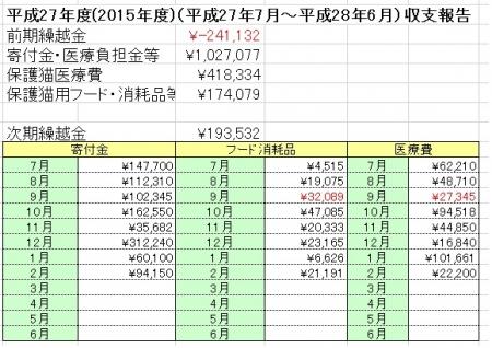 全体収支2016年2月まで