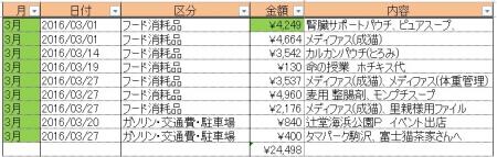 2016-3消耗品