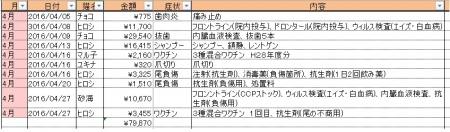 2016-4医療費