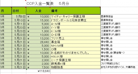 2016-5寄付金・収入