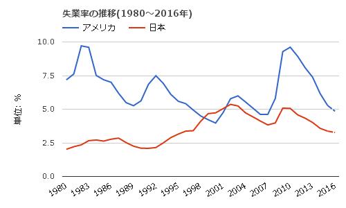推移日米失業率の