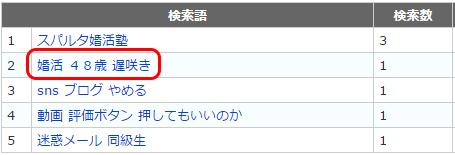 検索ワード(婚活48歳遅咲き)
