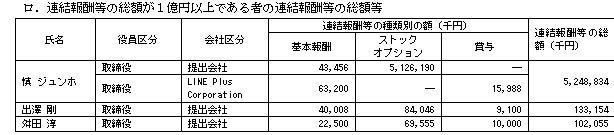 連結報酬等の総額が1億円以上である者の連結報酬等の総額等、韓国企業LINE LINEの役員報酬は慎ジュンホ取締役(韓国人)に52億円!