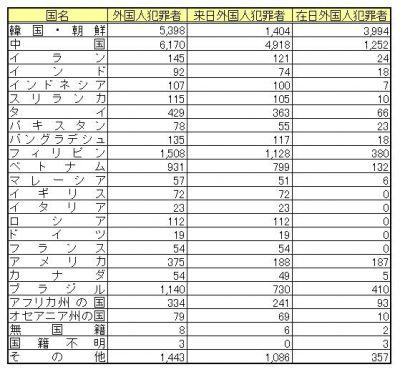 長期日本在留の外国人犯罪者の数
