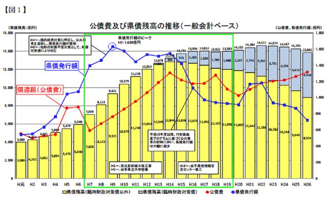 緑で囲った四角が増田岩手県政の12年間。見事なまでの借金倍増で震える。