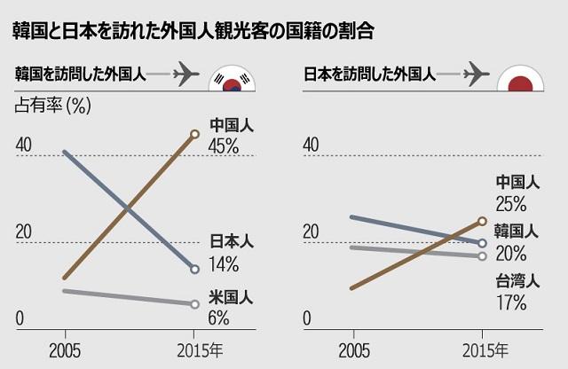 中国人に依存し過ぎの韓国観光業界、韓国人旅行客は海外へ1