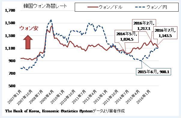 [図1]韓国ウォンのドルおよび円についての為替レートの推移