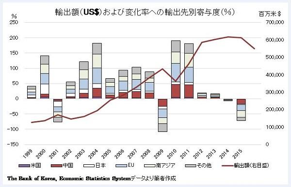 [図2]韓国の輸出額とその変化率と輸出先