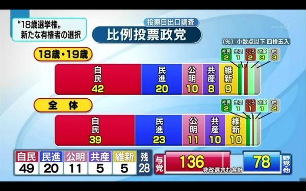 【GJ速報】参院選2016 18歳〜19歳の若者は他年代よりも自民党支持、民共不支持wwwwww