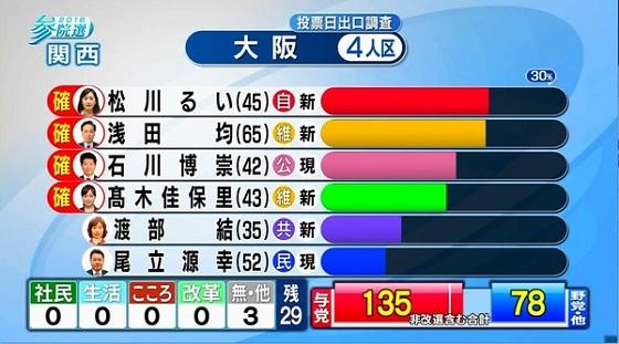 大阪選挙区で、元韓国人の尾立源幸(民進党)が落選!