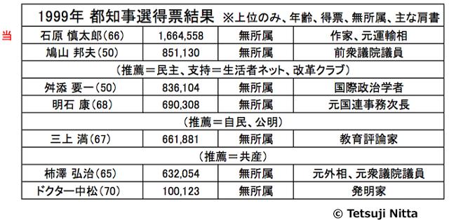1999年東京都知事選みたいになるな。