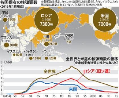 各国保有の核弾頭数 <米大統領広島訪問>核軍縮の機運見えず