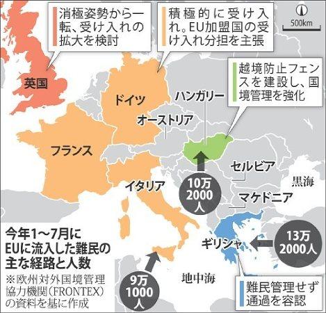 2015年1〜7月にEUに流入した難民の主な経路と人数