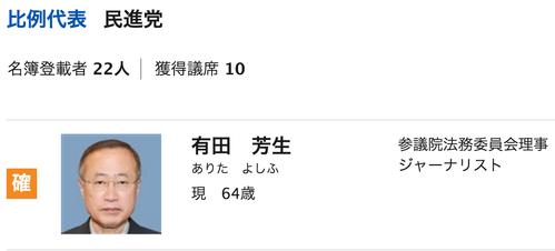【参院選2016】民進党比例・有田芳生氏、当選確実
