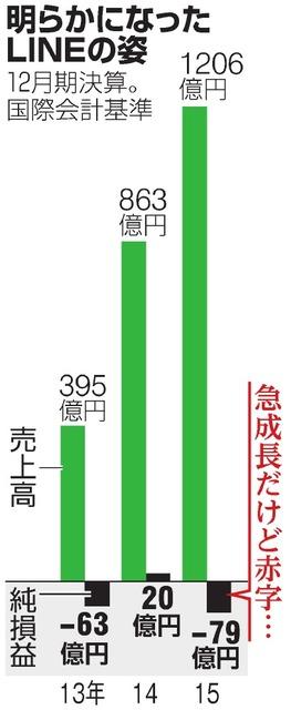 明らかになったLINEの姿 LINE、純損失79億円 役員4人は韓国ネイバー出身