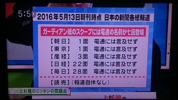 【画像】東京MXテレビがで「電通」に言及しない新聞社を晒し上げwww …上杉隆のニッポンの問題点