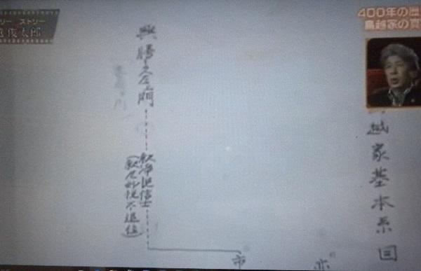 鳥越俊太郎の親戚が持っていると主張する家系図