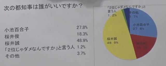 虎ノ門ニュースのアンケート調査 桜井誠     48.9%