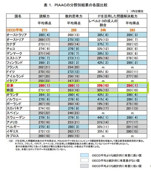 OECDが「国際成人力調査」で、驚くなかれ、日本が「読解力」「数的思考力」「ITを活用した問題解決能力(コンピュータ調査を受けた者の平均点)」という三つの調査項目「全て」でトップになった。