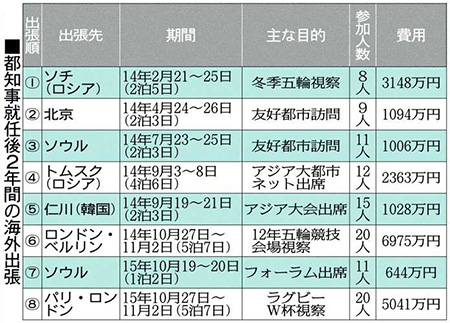 舛添都知事、海外出張費が計2億円超 就任後2年で8回 - 東京新聞