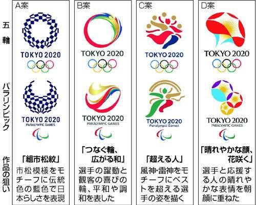 東京五輪パラリンピック新エンブレム4候補