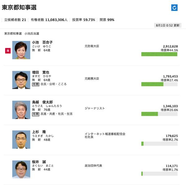 【行動する保守運動】都知事選 桜井誠候補、11万4000票獲得 21人中5位で選挙戦を終える