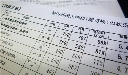 夕刊フジが独自に入手した都の内部資料。韓国人学校の「充足率」は100%を切っていた