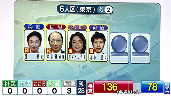 【参院選2016】東京選挙区、民進・マジコン蓮舫 当選確実!