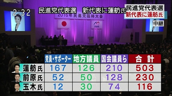 【速報】民進党代表選、炎上中の蓮舫氏が当選wwww 違法外国人が野党第一党の党首にwwwww